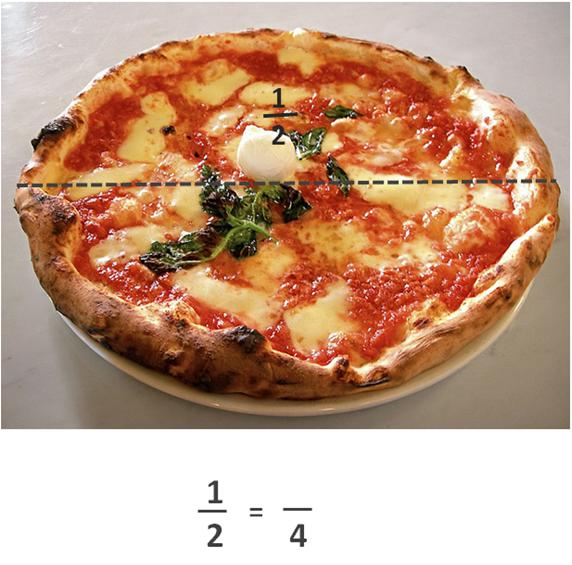 spise pizza brøk