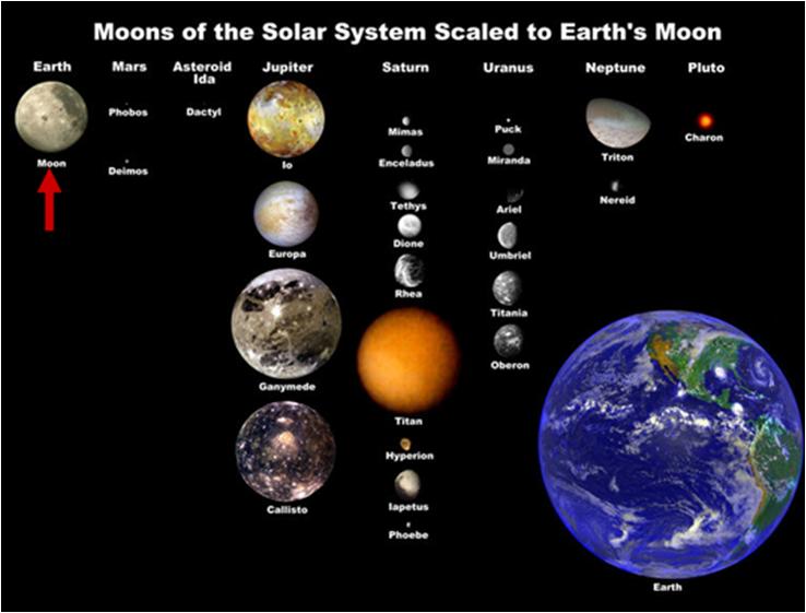 månens størrelse i forhold til jorden