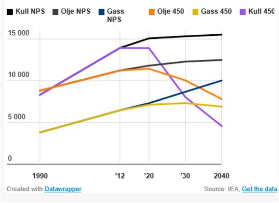 eksportinntekter olje og gass