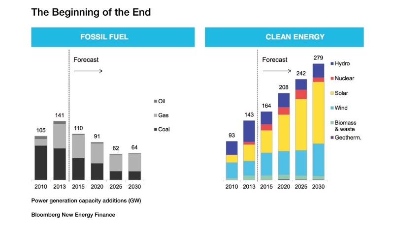 fossilt brensel som energikilde