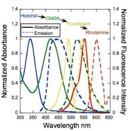 mikrometer til nanometer